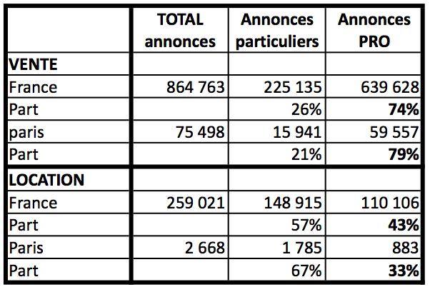 74 des annonces immobili res leboncoin sont aliment es par les professionnel - Leboncoin immo paris ...