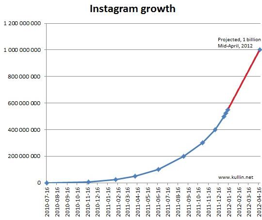 évolution Instagram