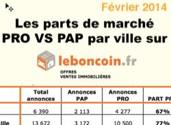 Les Parts De Marché Pro Vs Pap Sur Leboncoin Dans Les 10