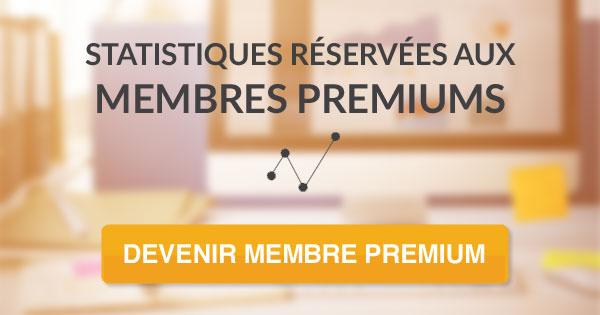 statistiques-reserves-blocage-premium