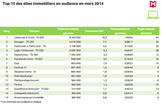 Les chiffres de l internet immobilier et le classement des marques immobili r - Leboncoin com ile de france ...