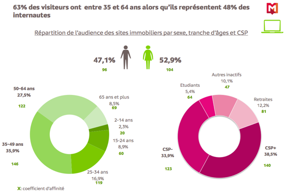 chiffre-internet-immobilier-5