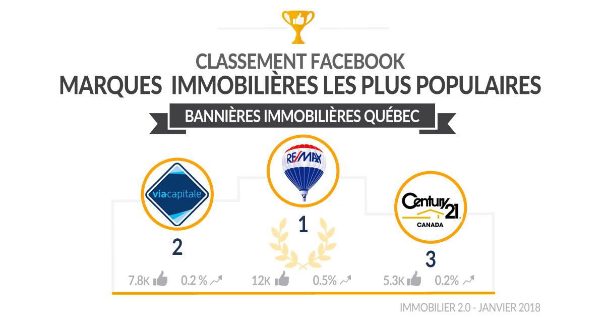 classement-facebook-banniere-immo-quebec-janvier2018