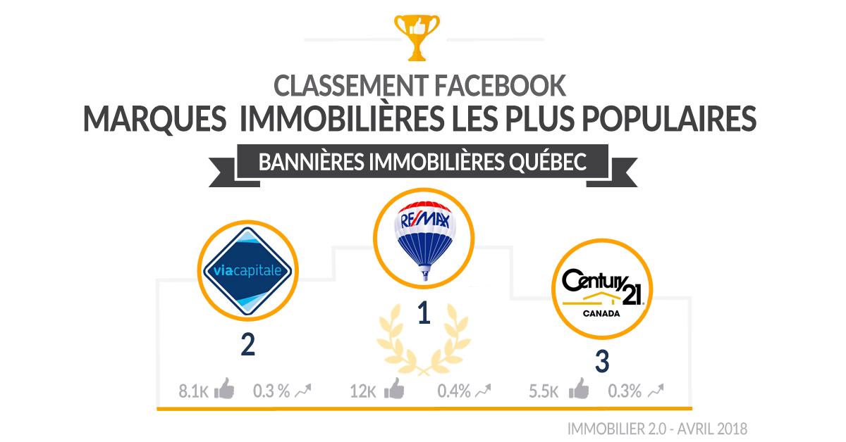 Classement Facebook Bannieres Immobilieres Quebec