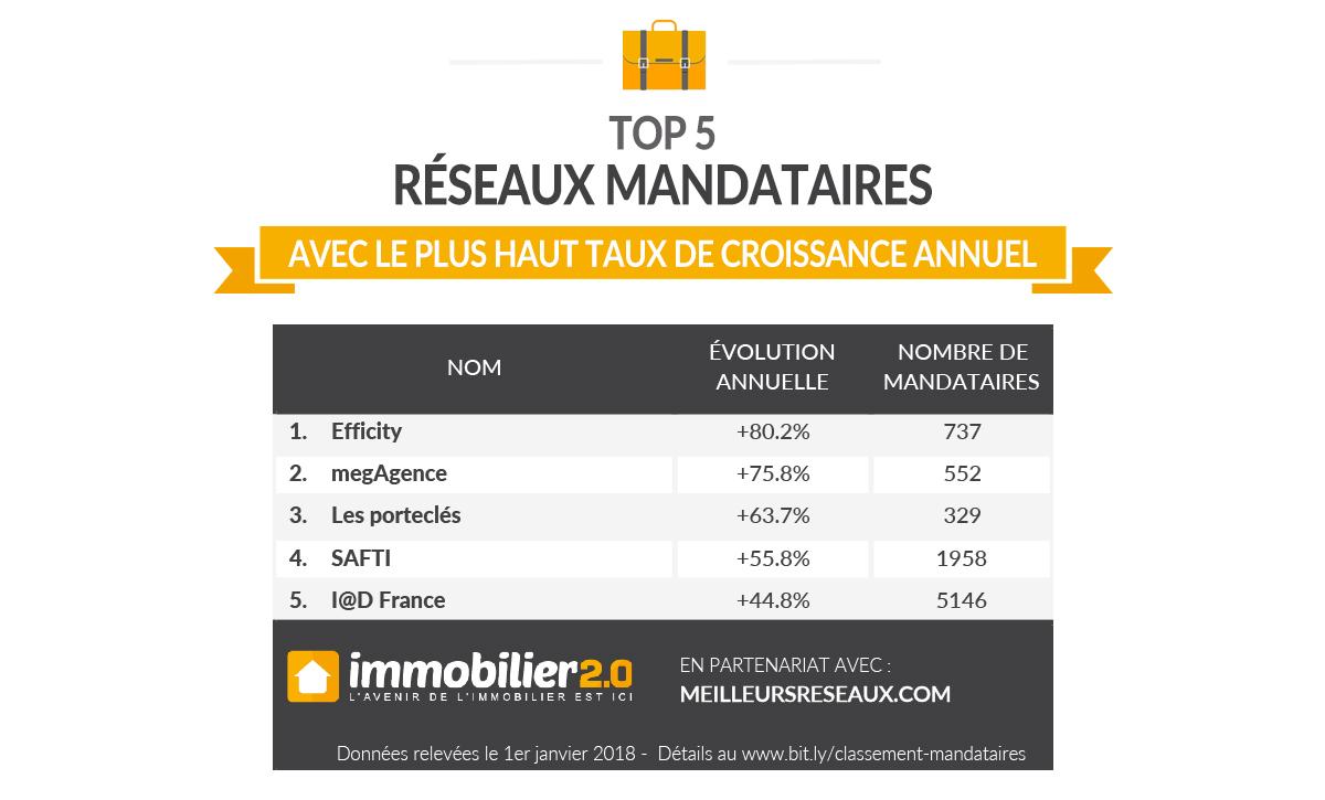 Classement Mandataires 2017 Taux Croissance
