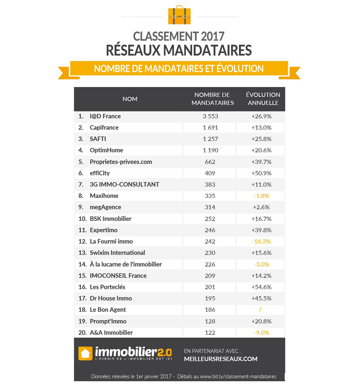 classement-officiel-mandataires-2017
