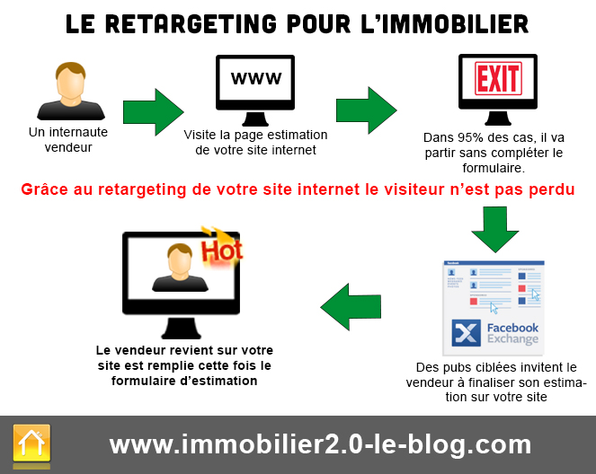 retargeting-immobilier