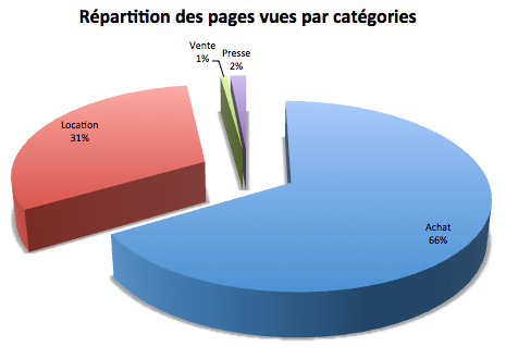 repartition-page-categorie-2