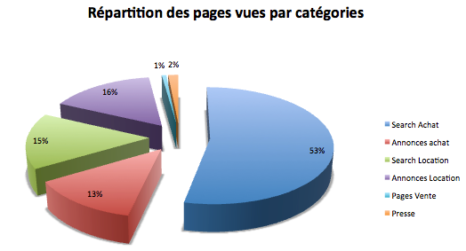 repartition-page-par-categorie-1