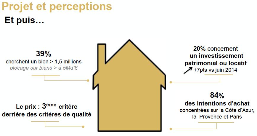 Intentions d achat des acheteurs du luxe 6 mois focus for Projet achat immobilier