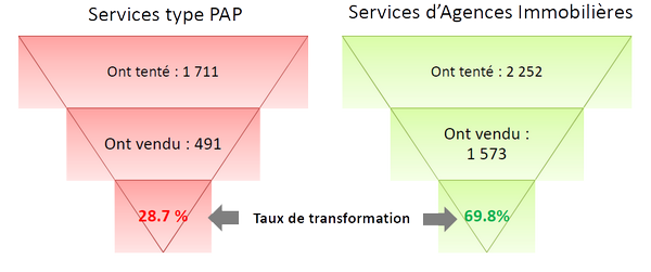 tunnelconversionPAPvsAgence (Copier)
