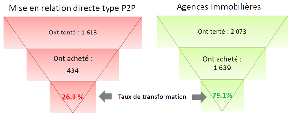 tunnelconversionPAPvsAgenceAcheteurs (Copier)