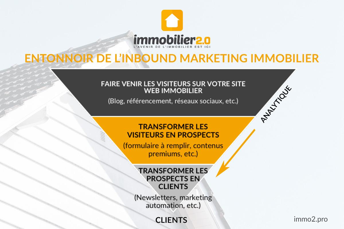 Entonnoir Inbound Marketing Immobilier2