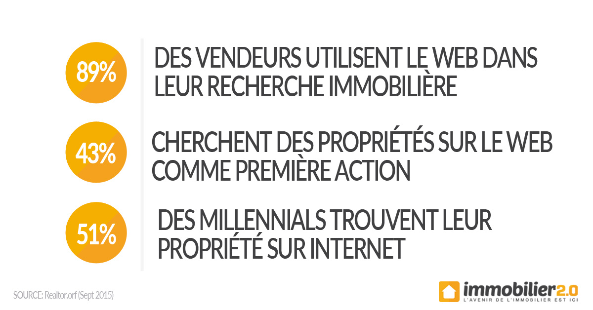 Statistiques-web-immobiliere