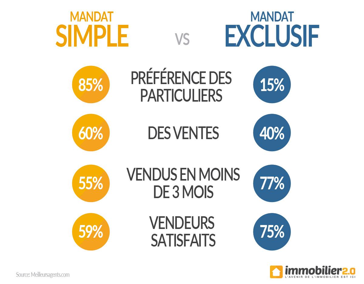 mandat-simple-vs-exclusif