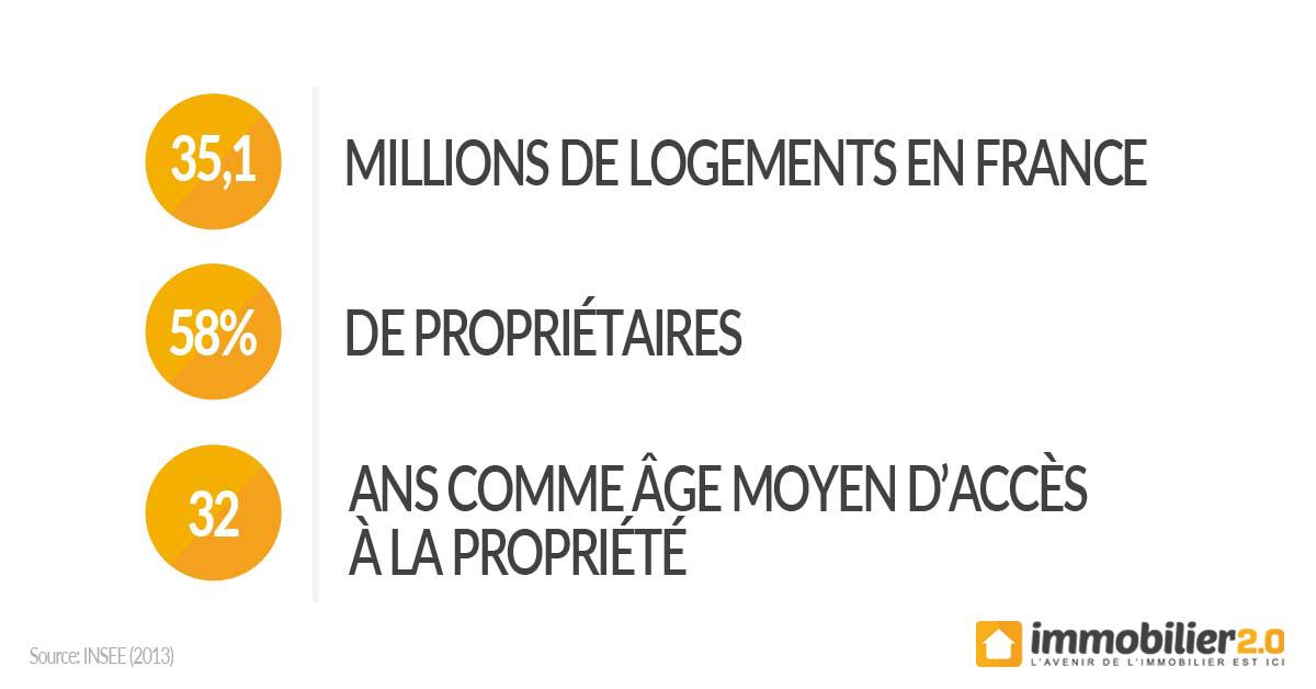 statistiques-logement-france-2016