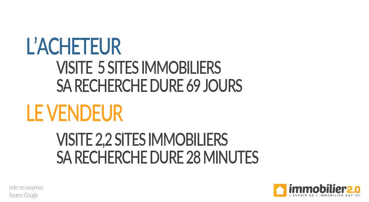 statistiques-visites-web-vendeur-acheteur-immo2
