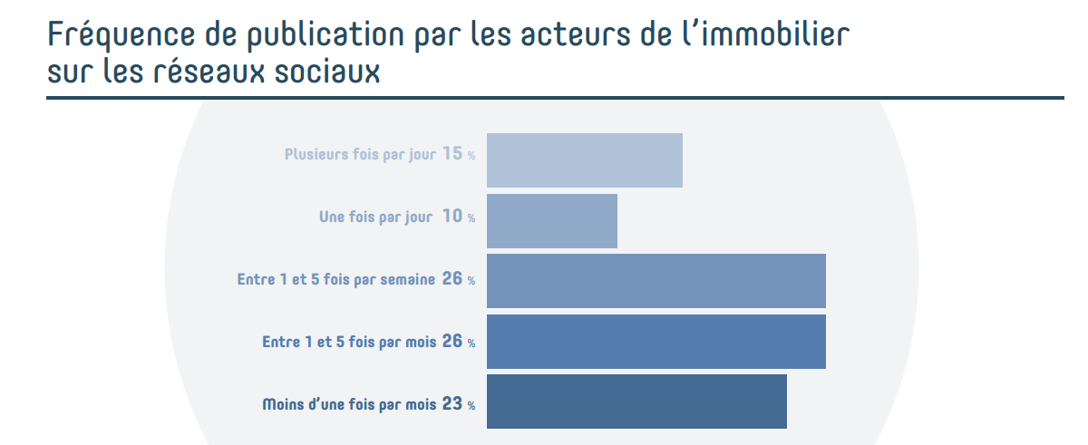 10_reseaux_sociaux_immobilier_entreprise_frequence
