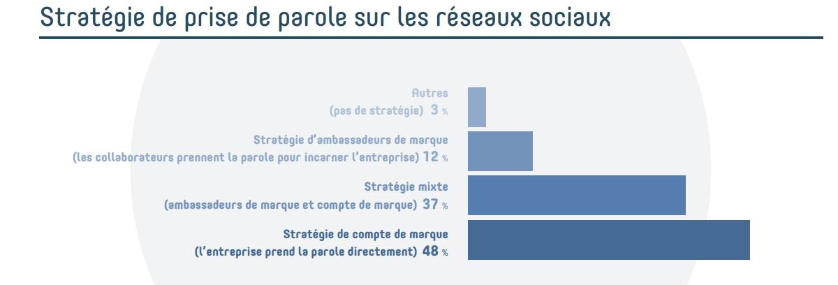14_etude_reseaux_sociaux_strategie