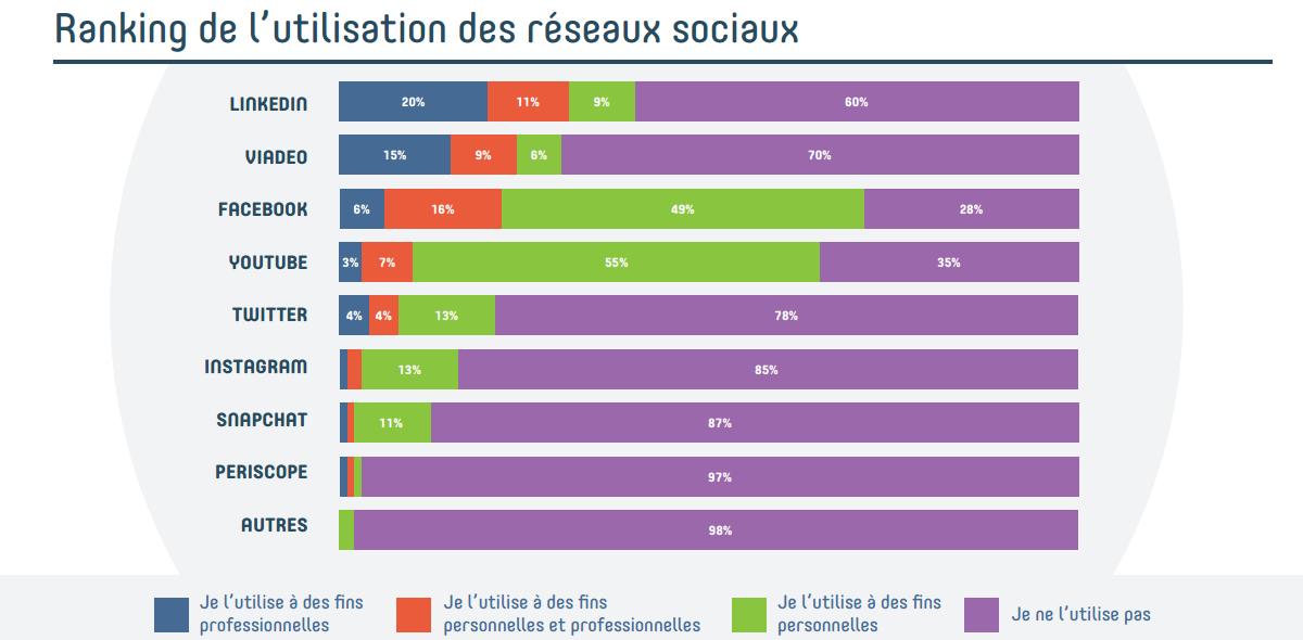 3_reseaux_sociaux_etude