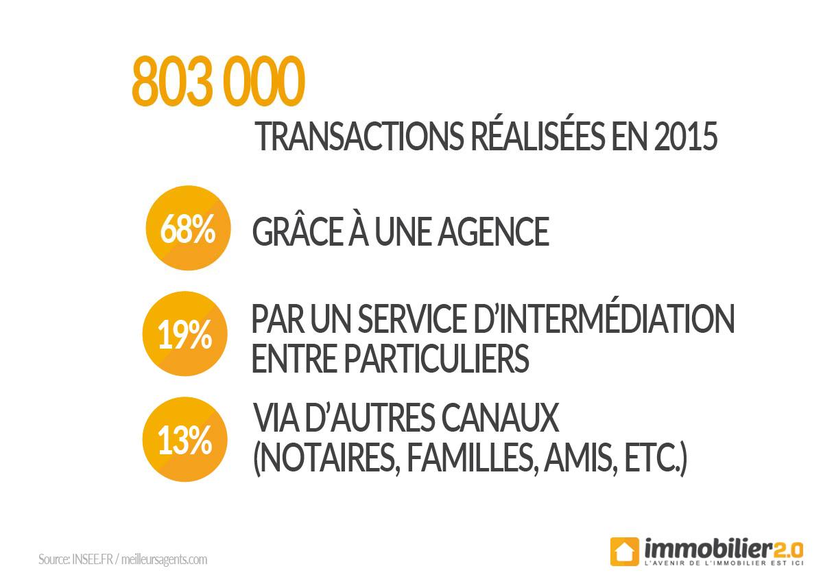transactions immobilières en France 2015