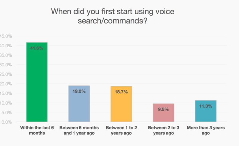 statistiques-utilisation-recherche-vocale