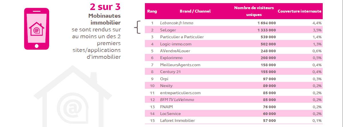 classement_mediametrie_immobilier_smartphone