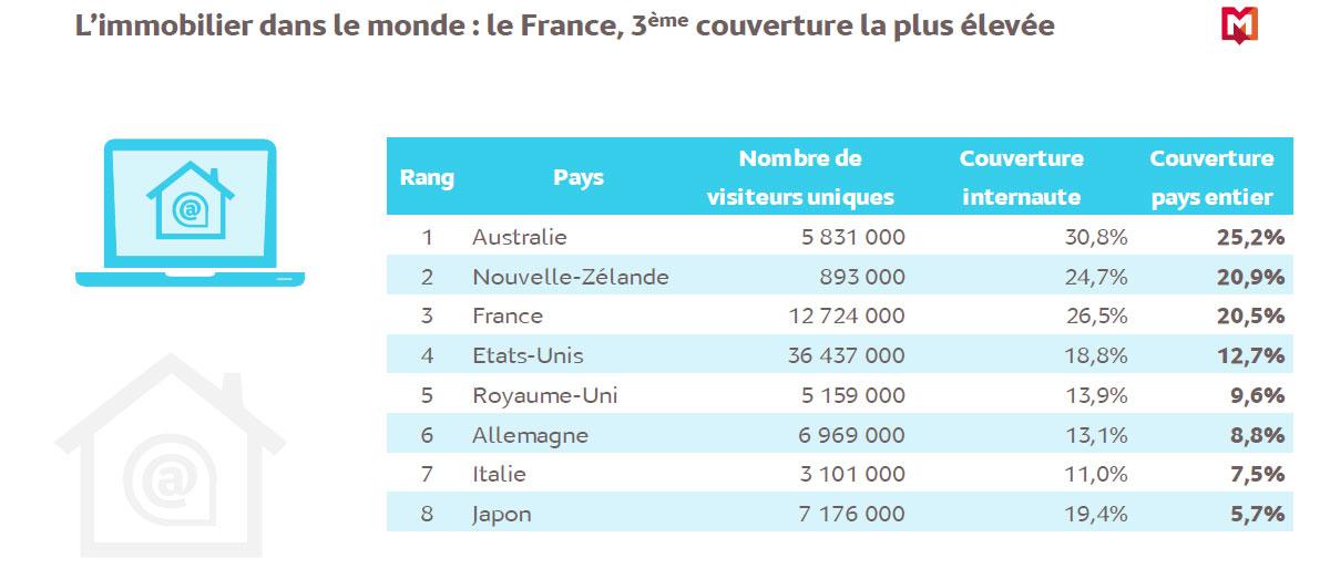 immobilier_classement_mondial