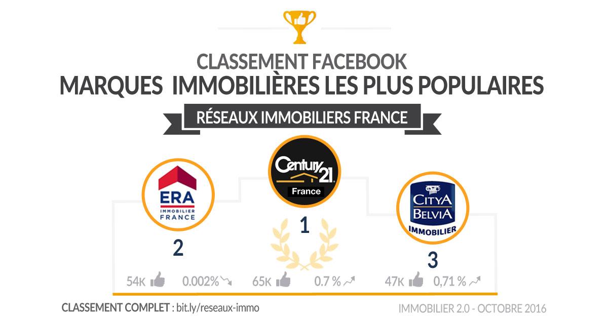 classement-facebook-reseaux-immo-france-octobre2016