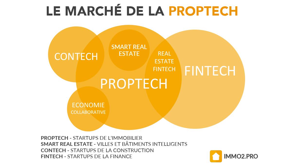 Proptech-marche1