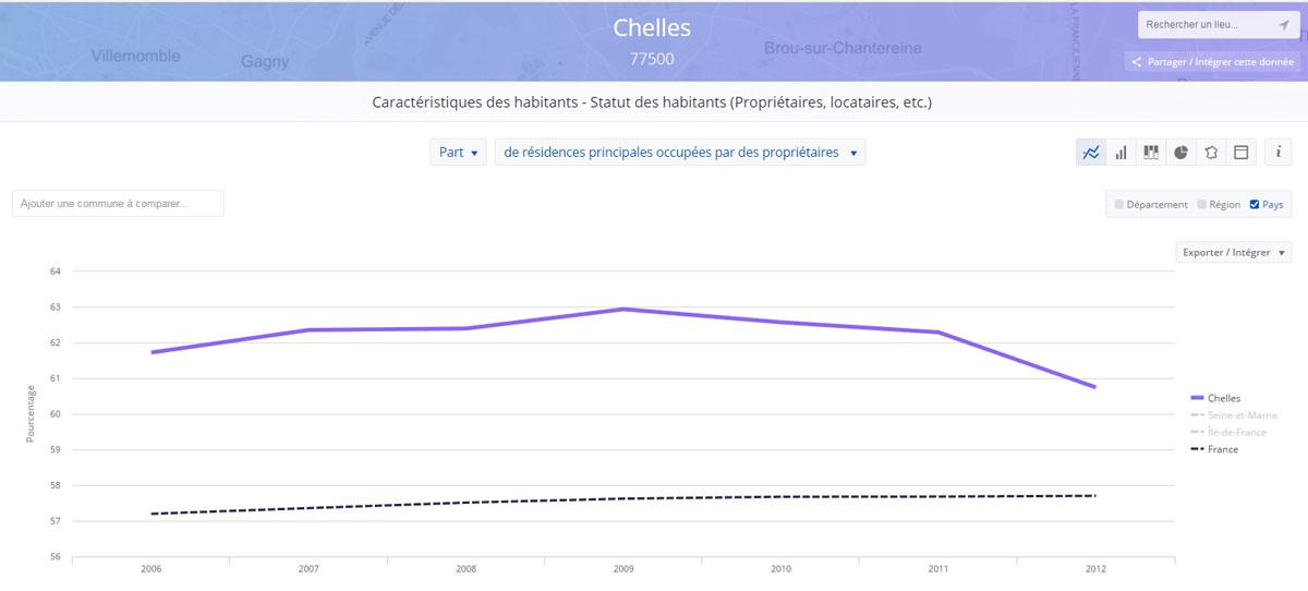 données issues de datafrance présentant le pourcentages de propriétaires sur une commune