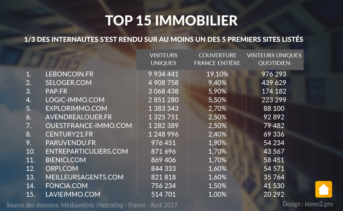 top-15-sites-portails-immo-mediametrie-2017-2
