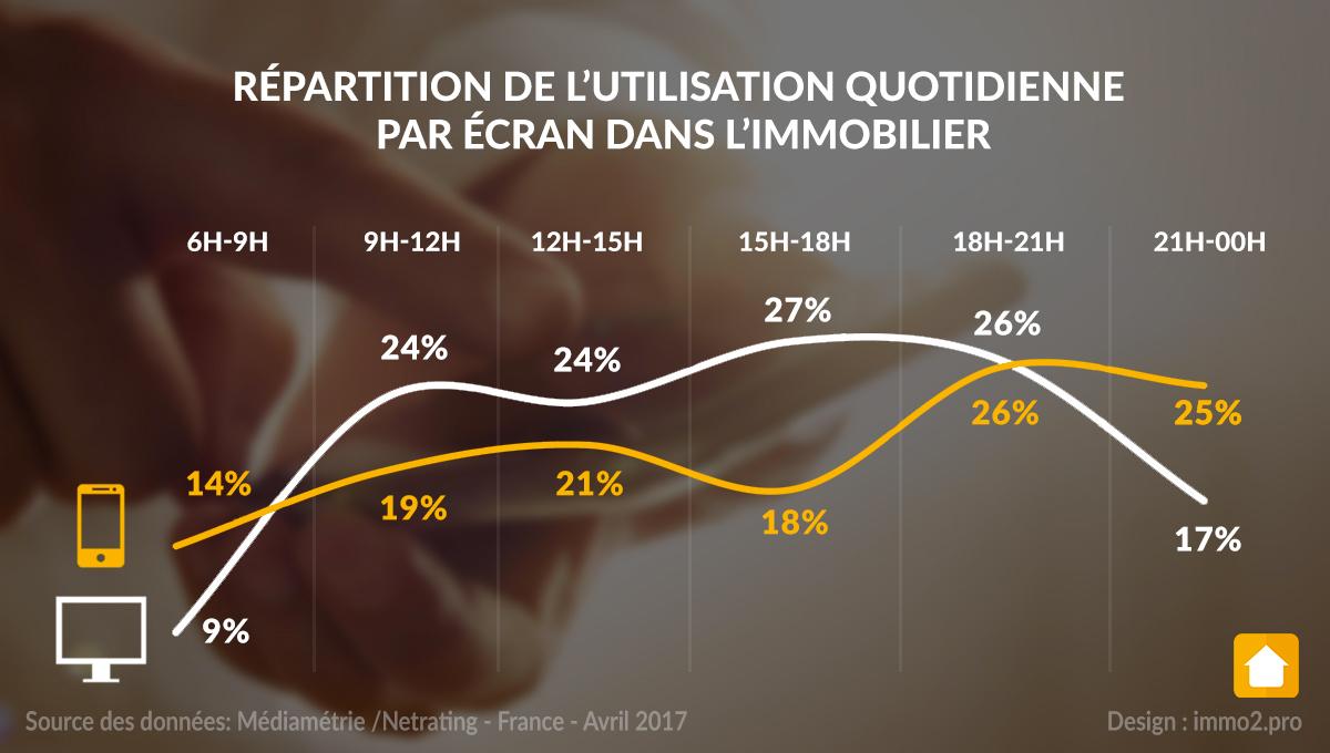 utilisation-quotidienne-par-ecran-immobilier-2017