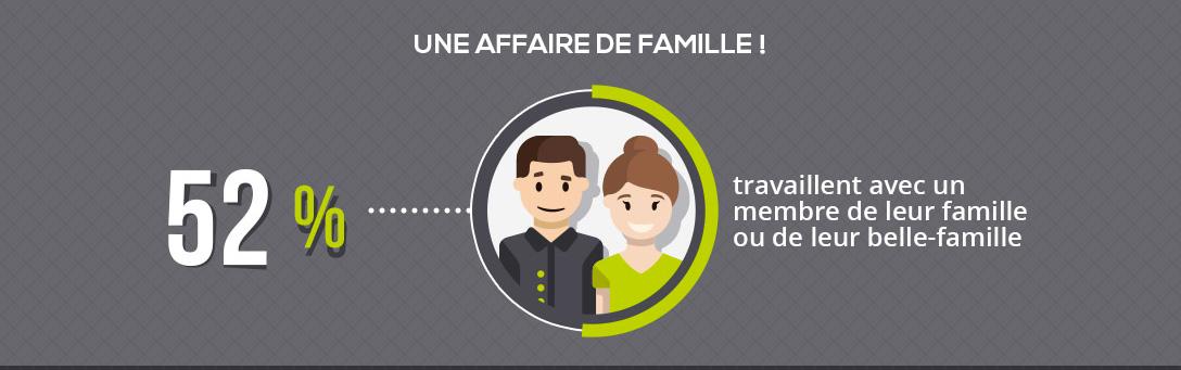 52% patrons d'agents travaillent avec la famille