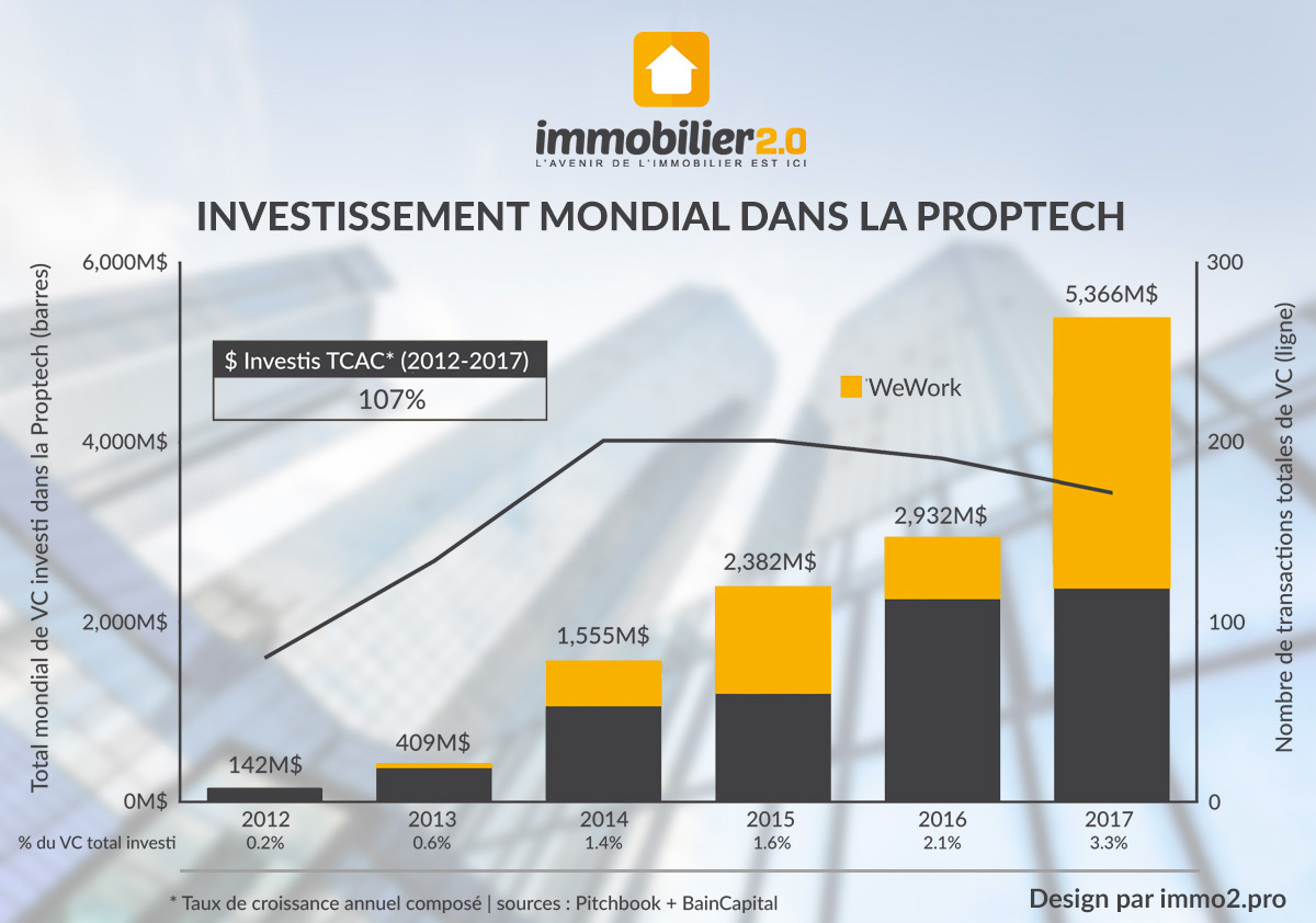 investissements-mondial-proptech-2012-2017