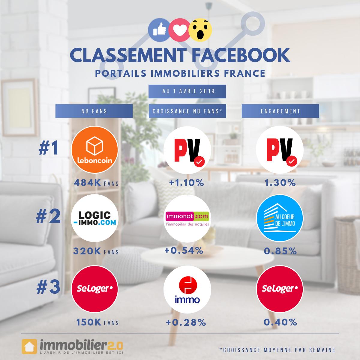 Classement Facebook Portails Immobiliers France Avril 2019