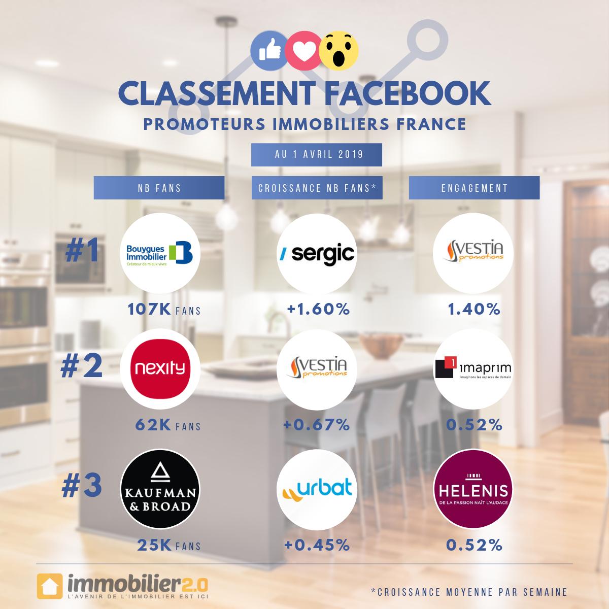 Classement Facebook Promoteurs Immobiliers France Avril 2019