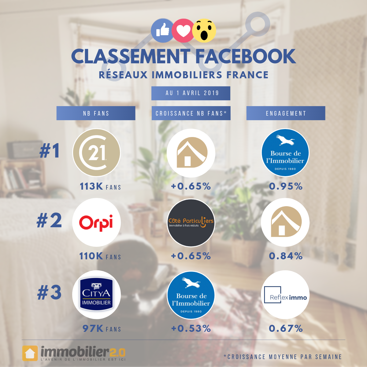 Classement Facebook Reseaux Immobiliers France Avril 2019