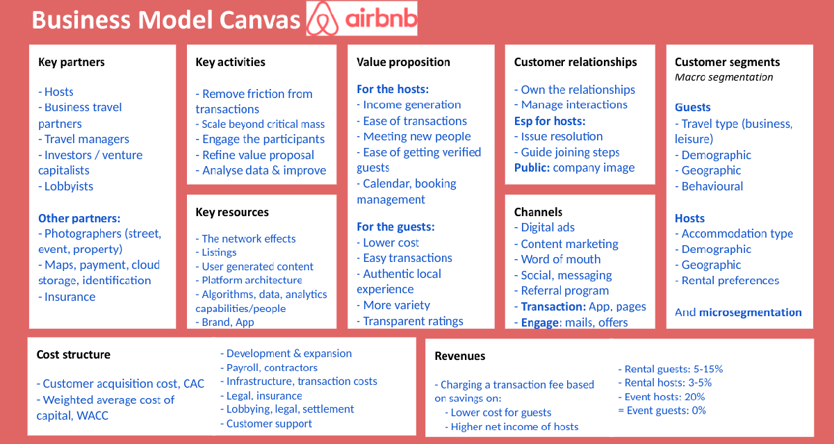Business Model Canvas Agence Immobilier Exemple Airbnb