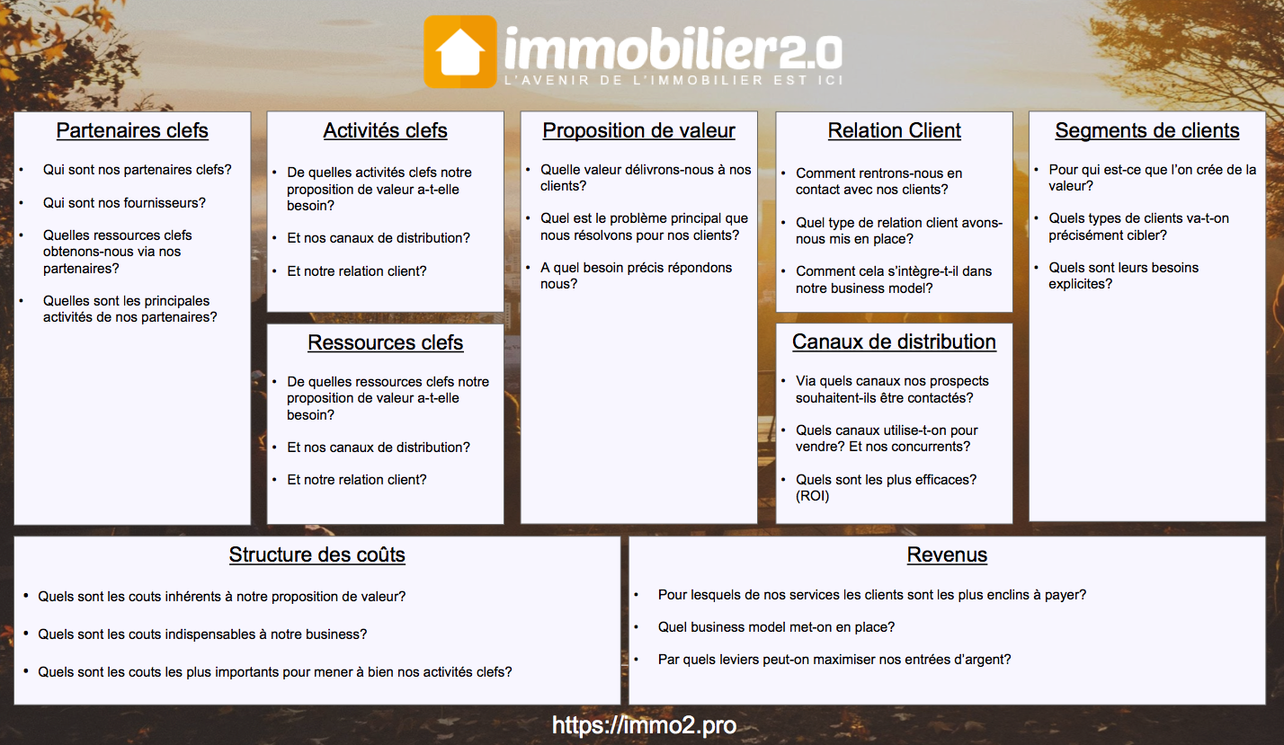 Business Model Canvas Immobilier Methode