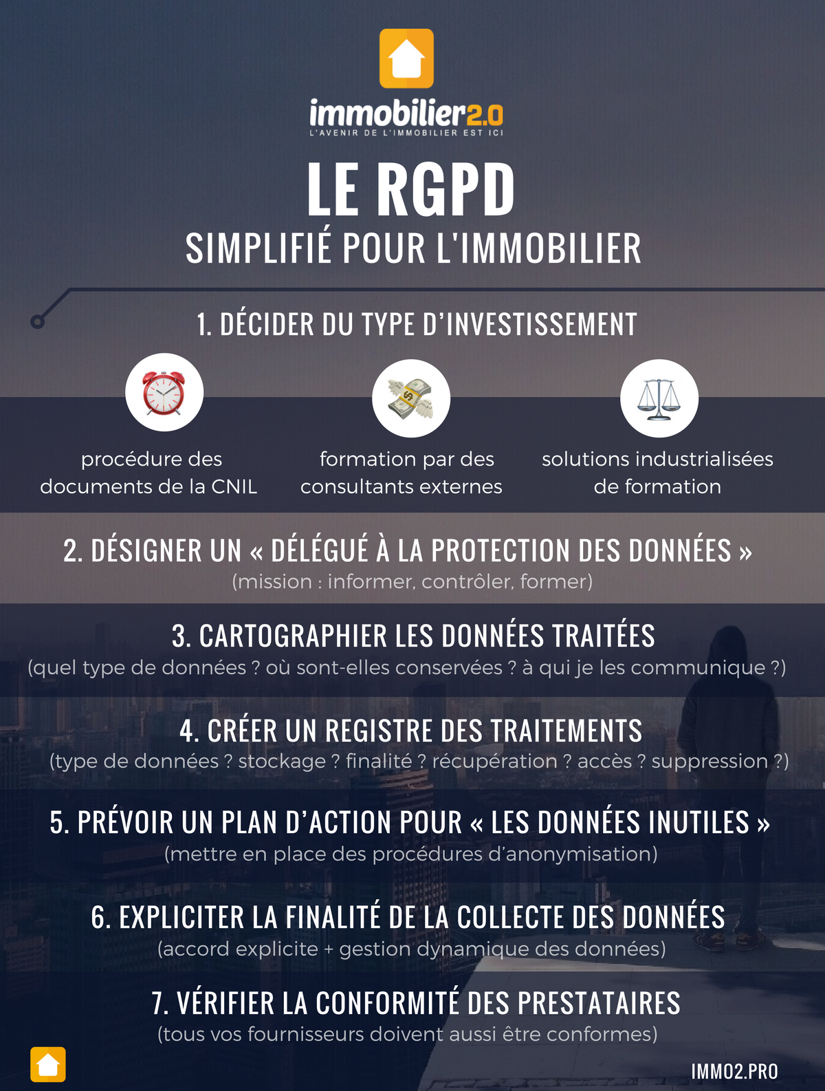 Infographie Rgpd Immobilier