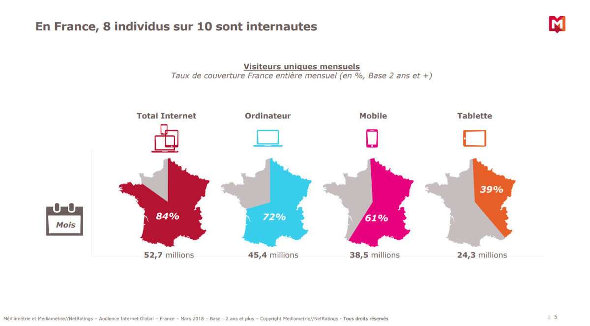 Mediamtrie Internet Francais Chiffres 2018