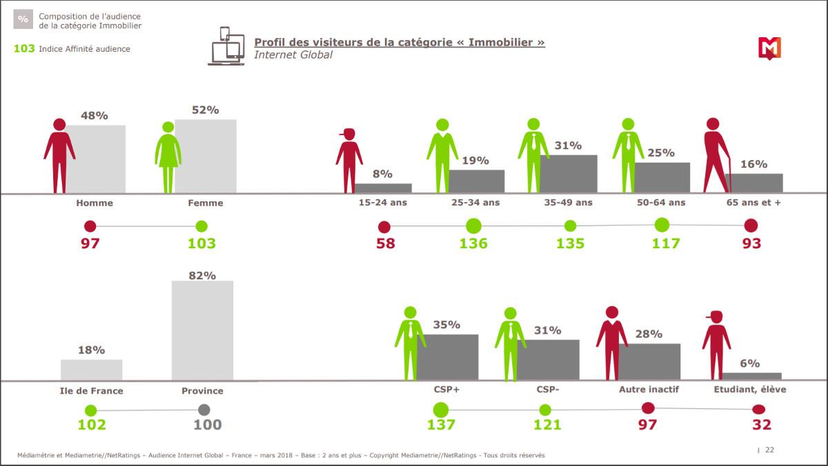 Profil Internautes Immobilier Mediametrie 2018