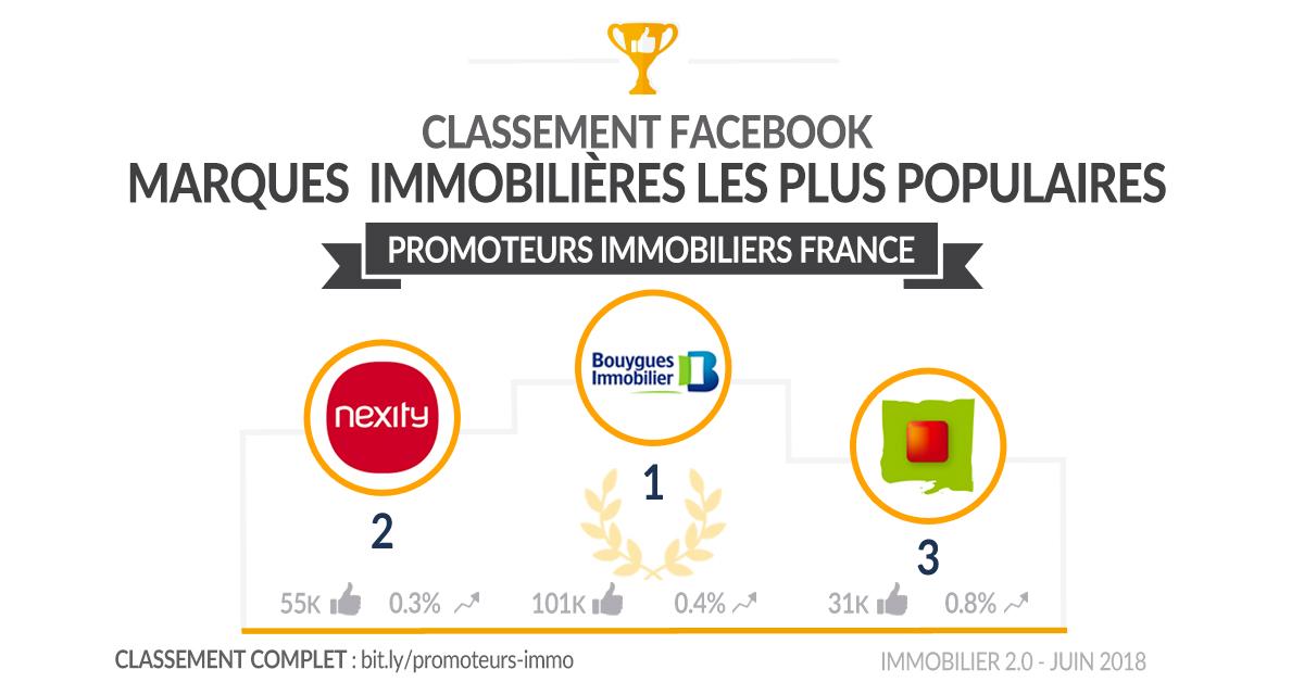 Classement Facebook Promoteurs Immobiliers France