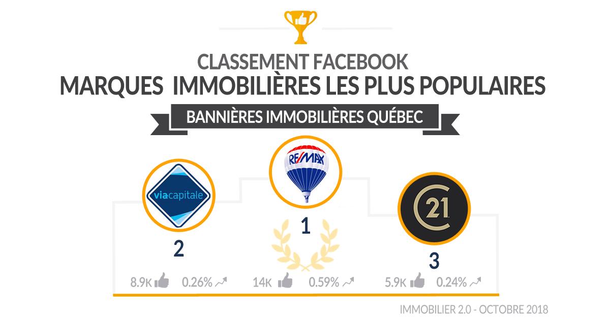 Classement Facebook Banniere Quebec Octobre 2018