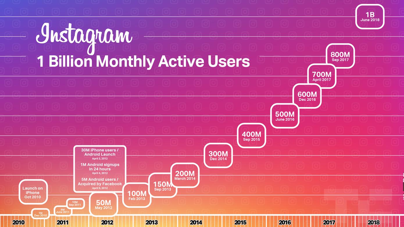 Instagram 1 Million Utilisateurs