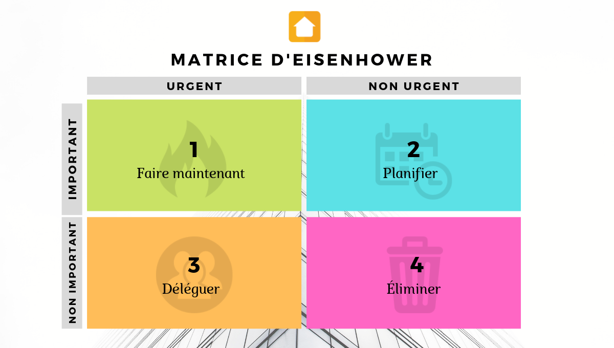 Matrice Eisenhower Immobilier