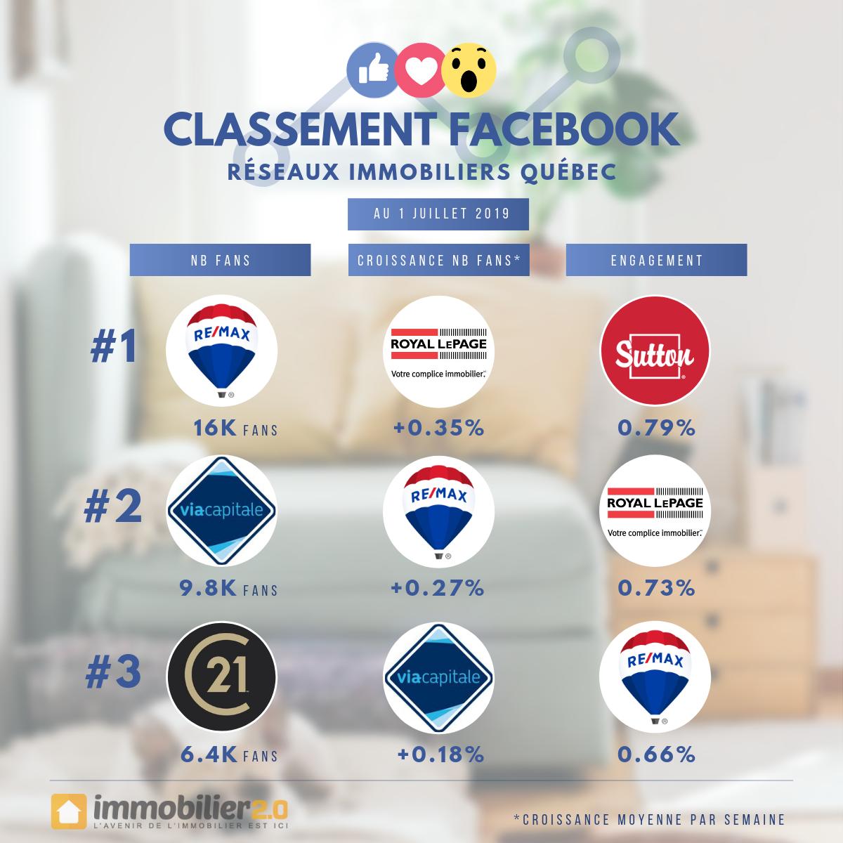 Classement Facebook Marques Immobiliers Quebec Juillet 2019