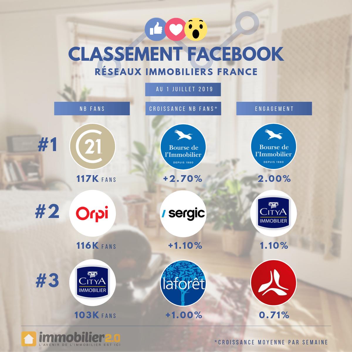 Classement Facebook Reseaux Immobiliers France Juillet 2019