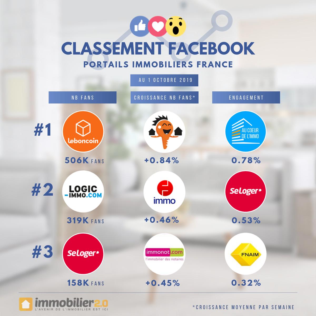 Classement Facebook Portails Immobiliers France Octobre 2019